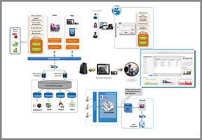 Project Lifecycle Management System