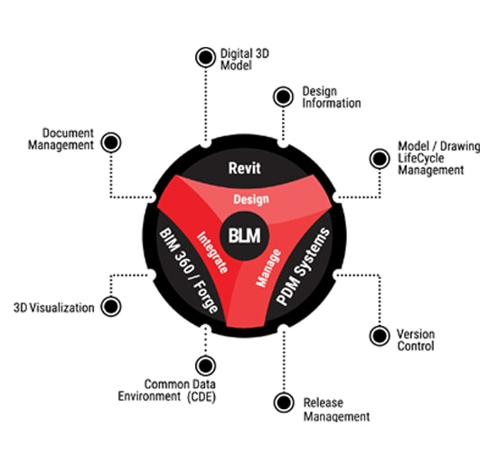 Building Lifecycle Management(BLM) Services